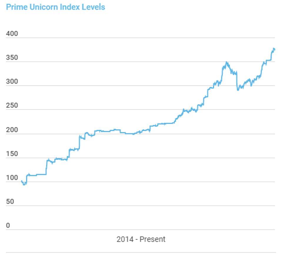 Index of private unicorn pricing.