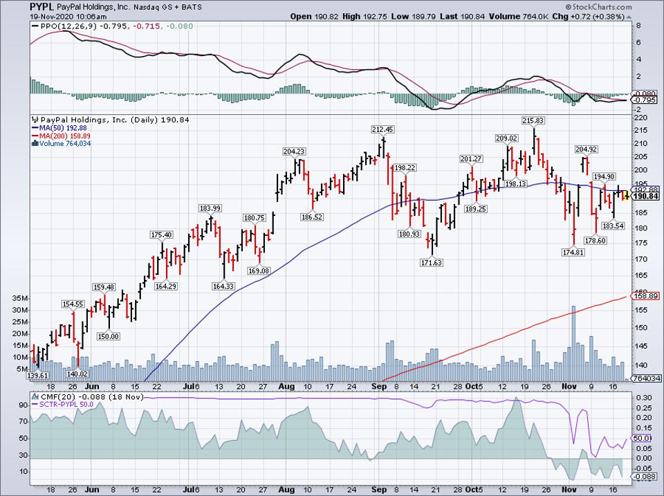 Simple Moving Average of Paypal Holdings Inc (PYPL)