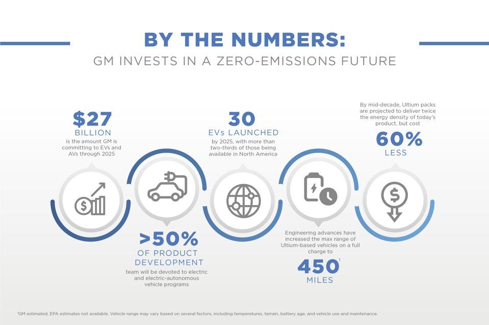 GM-EV-Strategy
