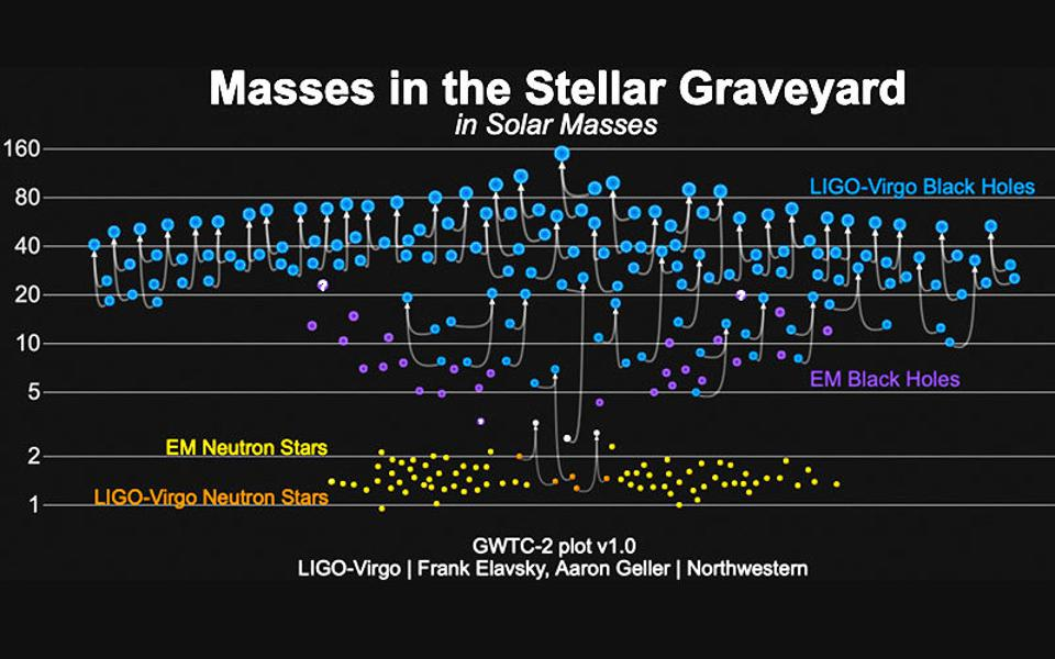 The masses of all compact binaries detected by LIGO/Virgo.