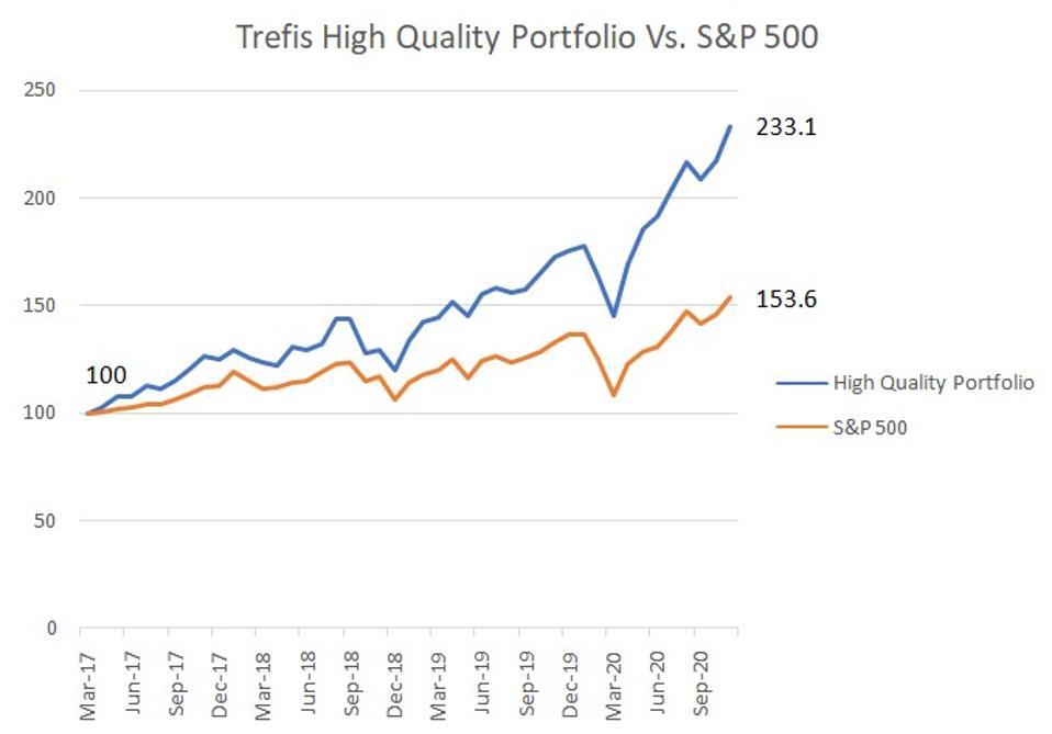 High quality portfolio