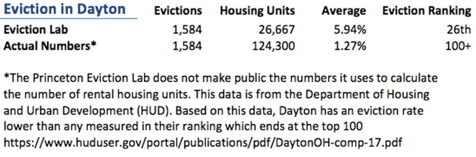 A table showing eviction data from Dayton