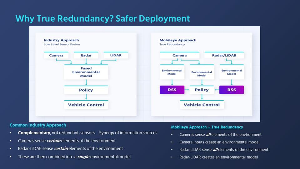 How Mobileye True Redundancy compares to most automated driving software architectures