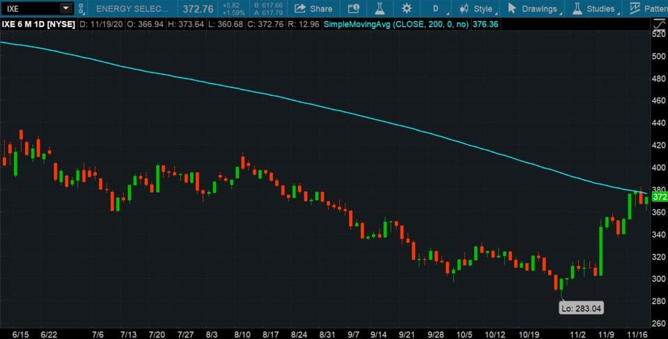 Data source: S&P Dow Jones indices.  Chart source: TD Ameritrade's thinkorswim® platform.