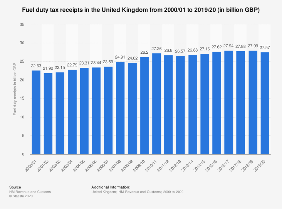 Graph showing UK fuel duty income