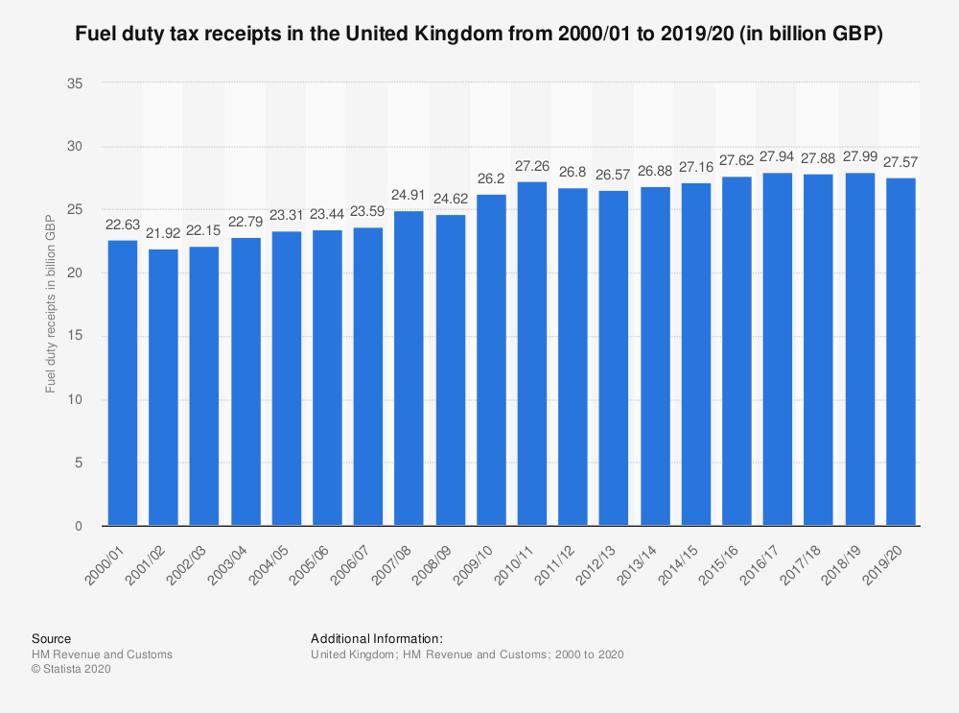 Graph showing UK fuel tax revenues