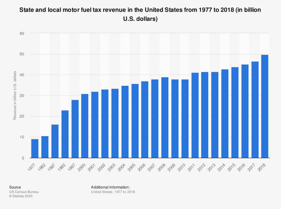 Graph showing U.S. state tax revenues and local fuel taxes