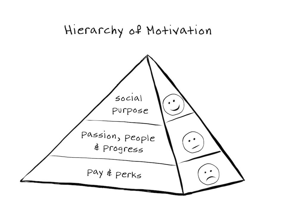 Hierarchy of Motivation