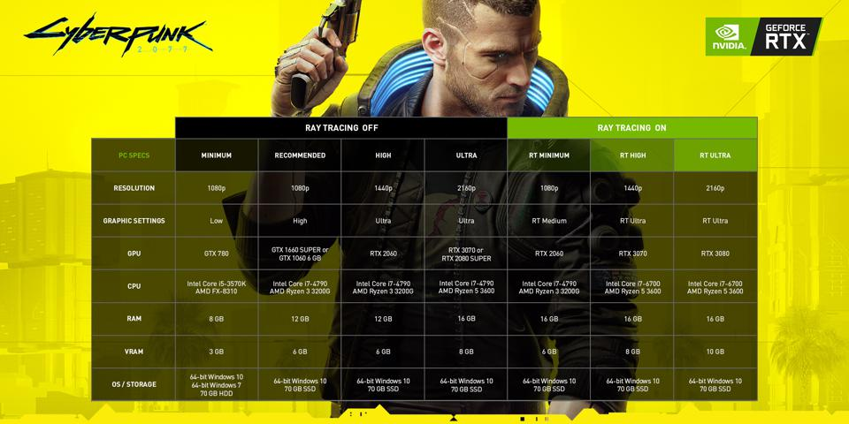 Cyberpunk 2077 PC system requirements will require ray tracing-capable hardware for the best visuals