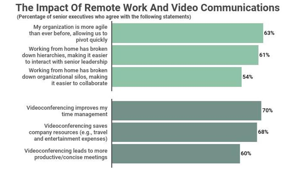 A graph depicting The impact of remote work and video communications