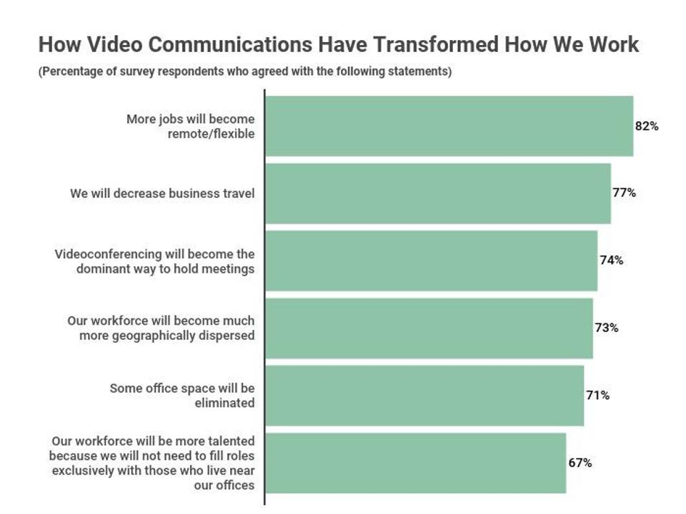 A graph illustrating how video communications have transformed how we work