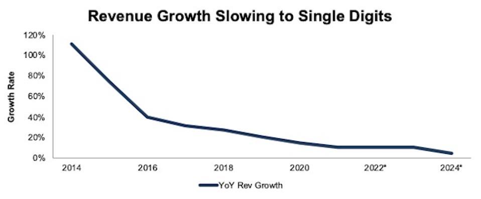 BOX Revenue Growth Slowing