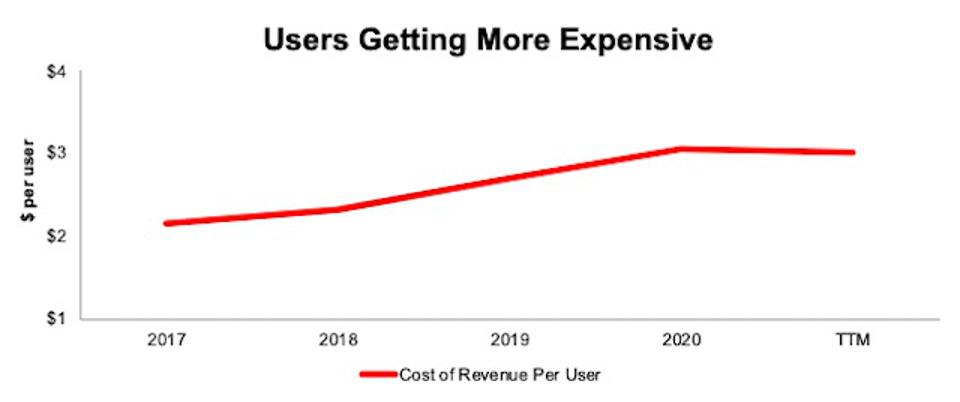 BOX Cost Of Revenue Per User Rising