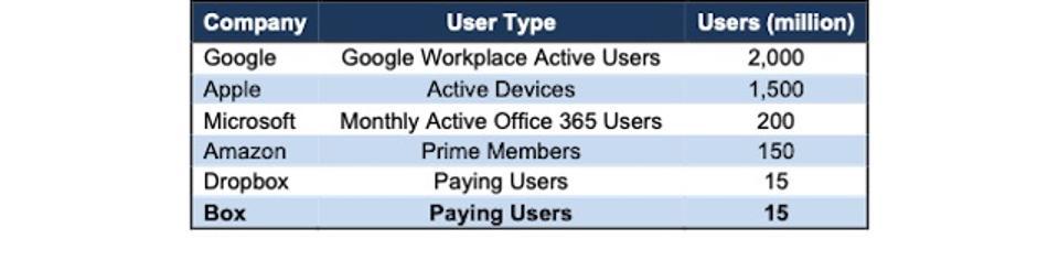 BOX Paying Users Vs. Peers