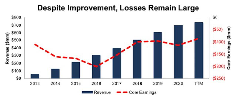 BOX Core Earnings And Revenue