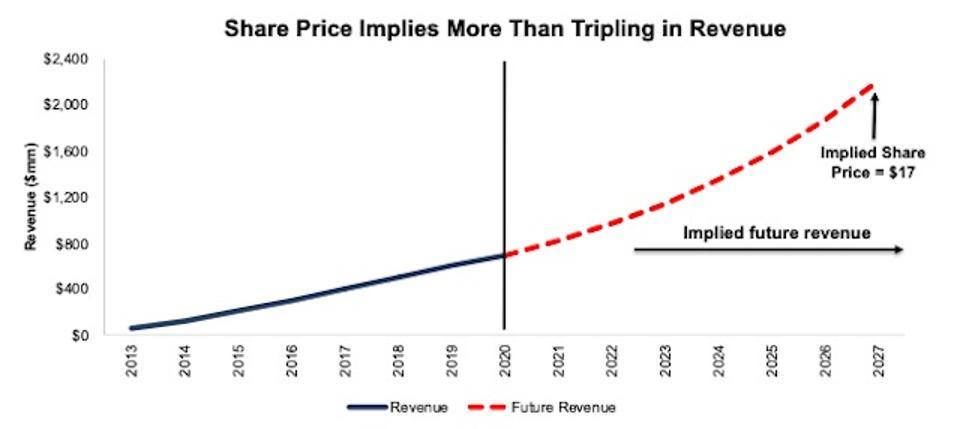 BOX DCF Implied Revenue Scenario 1