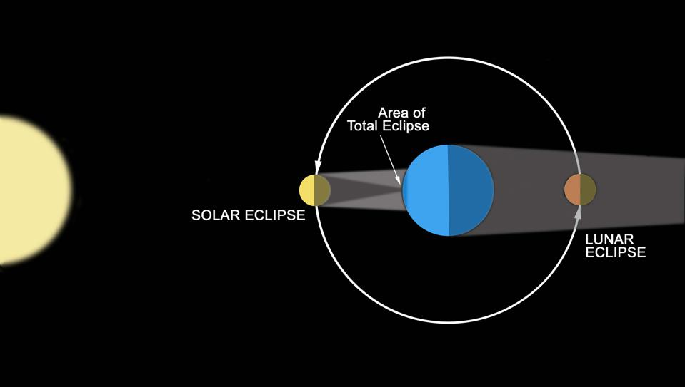 How solar and lunar eclipses occur.