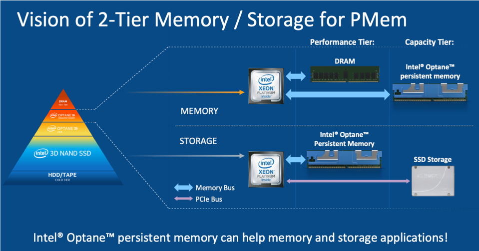Intel's Optane DIMMS in storage and memory