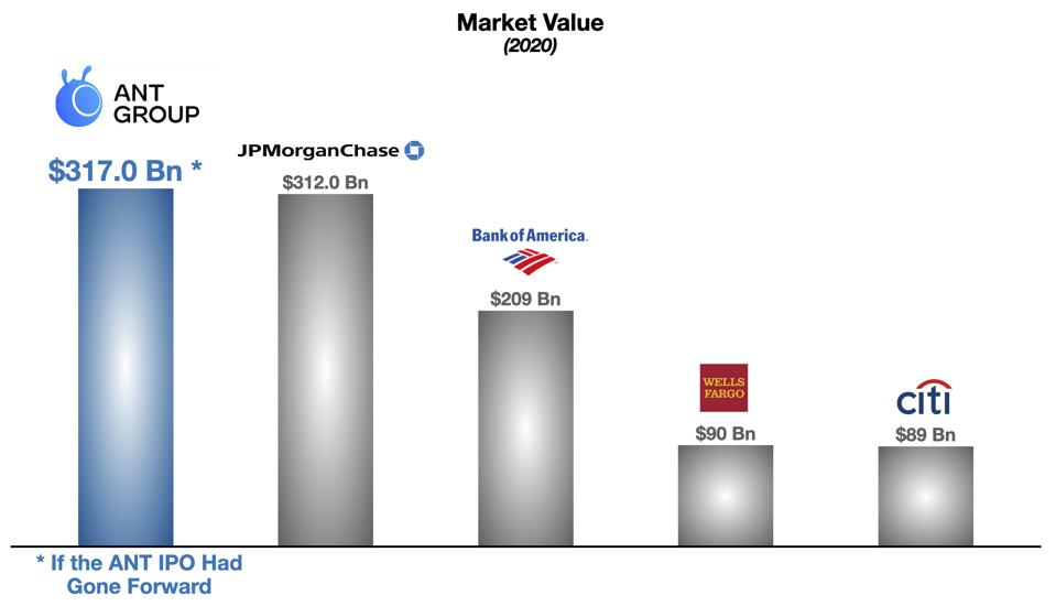 Ant's Valuation (Projected) vs Major US Banks