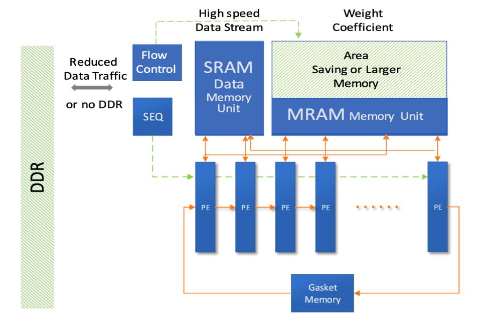 AI calculations accelerated using MRAM