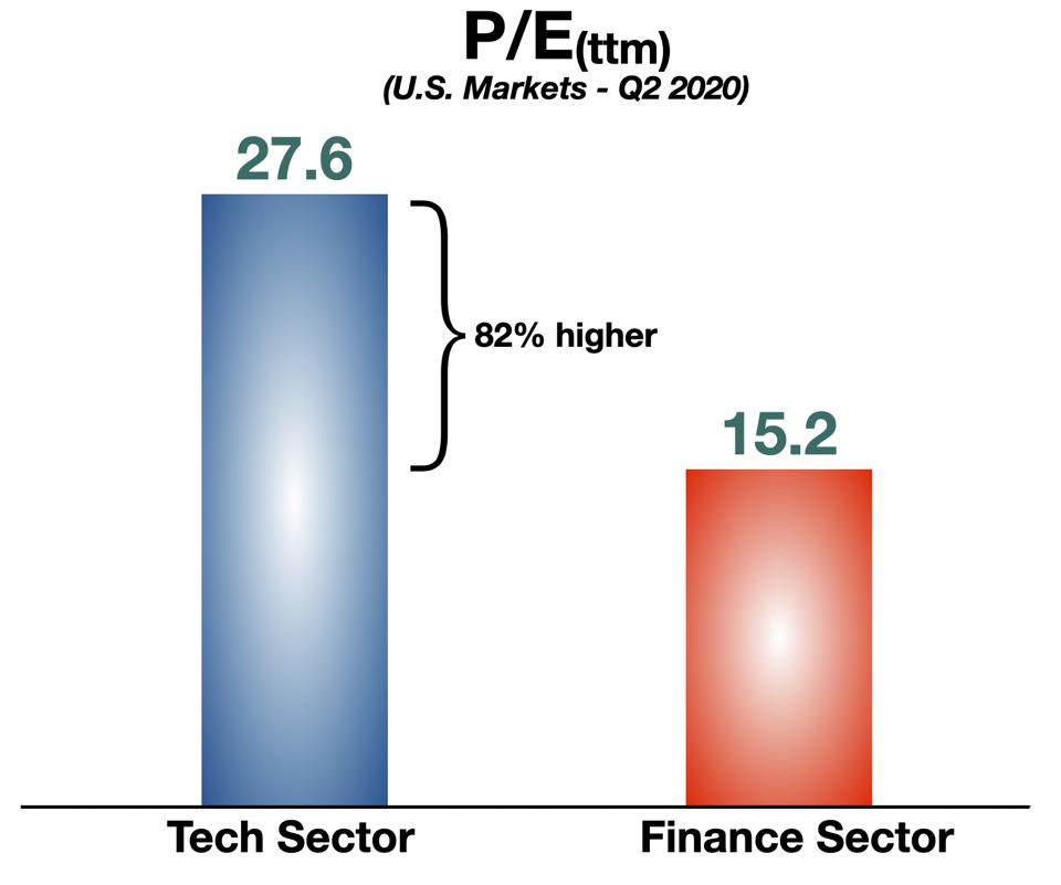 P/E for Tech vs Finance Sector