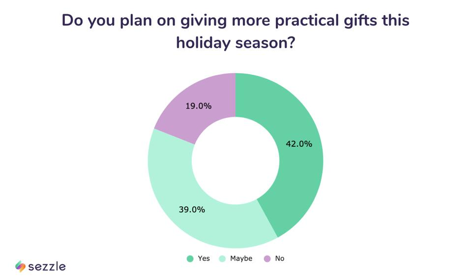 survey data showing percents of consumers giving more practical gifts