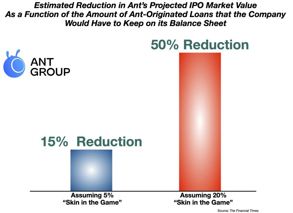 Estimated Reduction in Ant's Projected IPO Market Value As a Function of the Amount of Ant-Originated Loans that the Company Would Have to Keep on its Balance Sheet