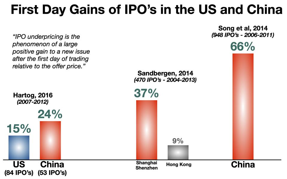 First Day Gains in IPO's in the US and China