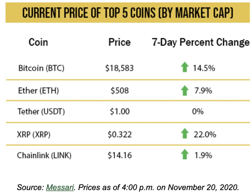 Current price of top 5 crypto assets