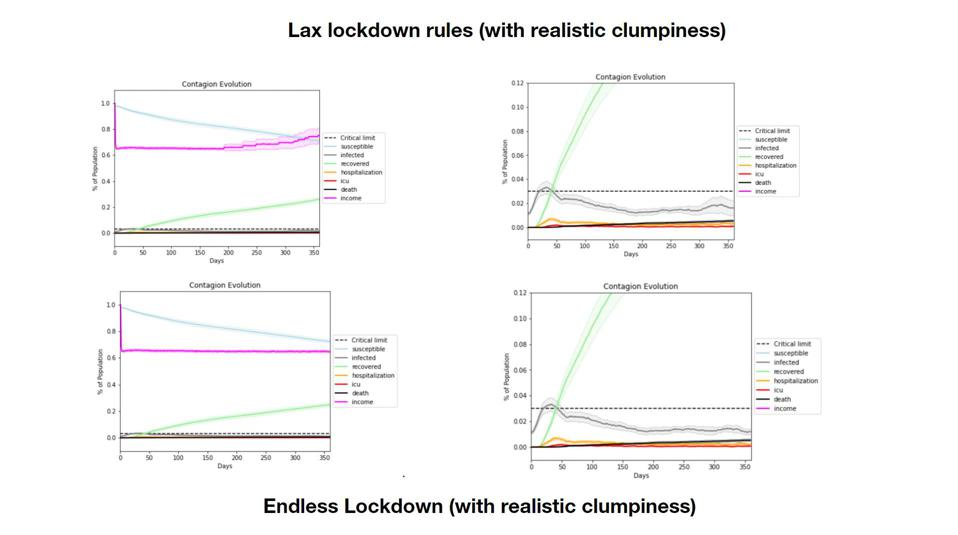 Lockdown rules based on clumpiness or cultural factors.