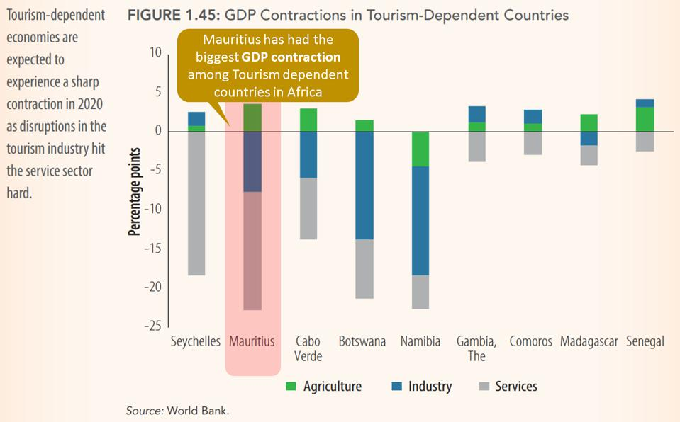 Mauritius saw the worst decline in GDP (in absolute terms) across Africa in 2020