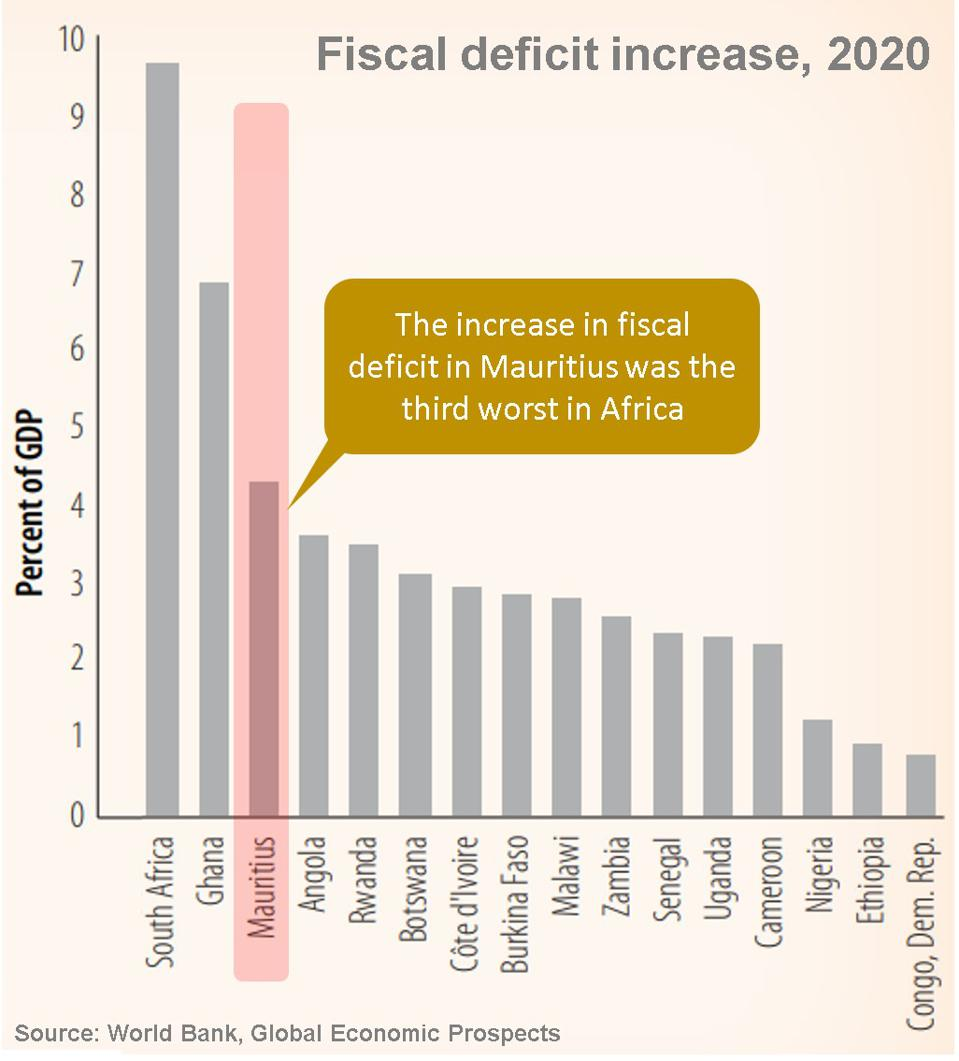 Mauritius has seen its debt and Government borrowing soar during Covid 19, relative to other African countries (seen here with the increase in fiscal deficit).