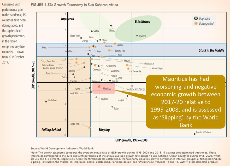 Mauritius economic growth was negative between 2017-2020, in the bottom ten performers of Sub-Saharan Africa