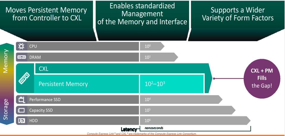 Persistent Memory benefits of CXL