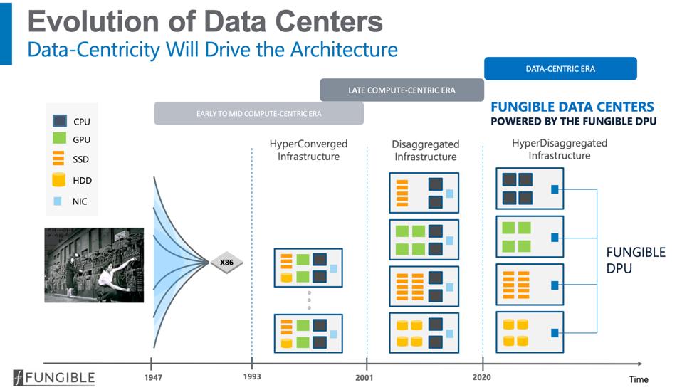 Fungible DPU enables next gen data centers