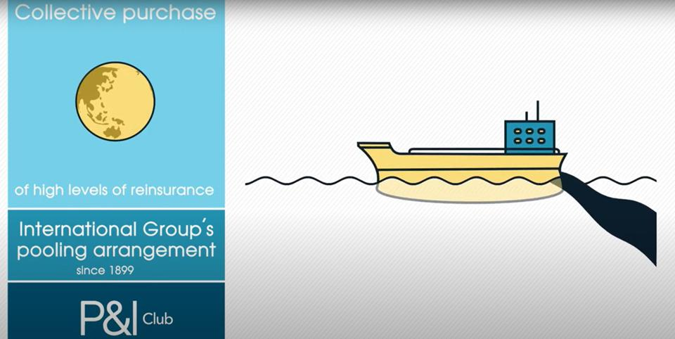 There are three tiers of insurance that cover each ship on the ocean, to cover each and every pollution incident or harm caused by shipping
