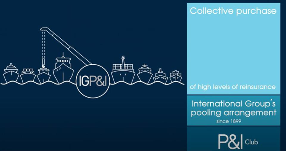 IG P&I Club is responsible for the collective purchase of shipping reinsurance