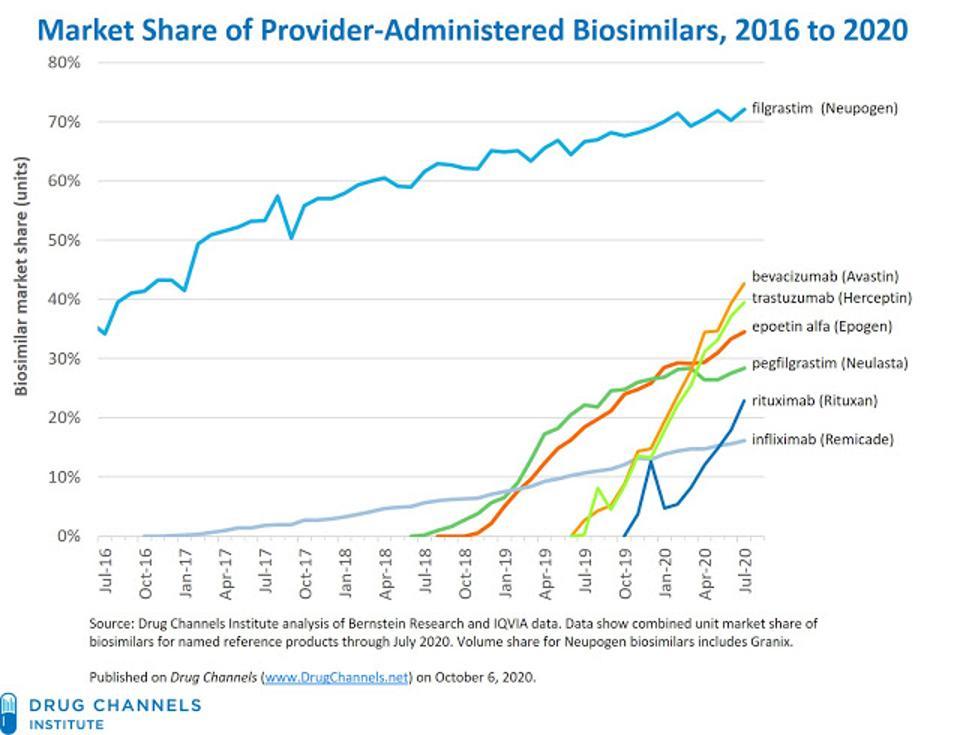 Biosimilar market share