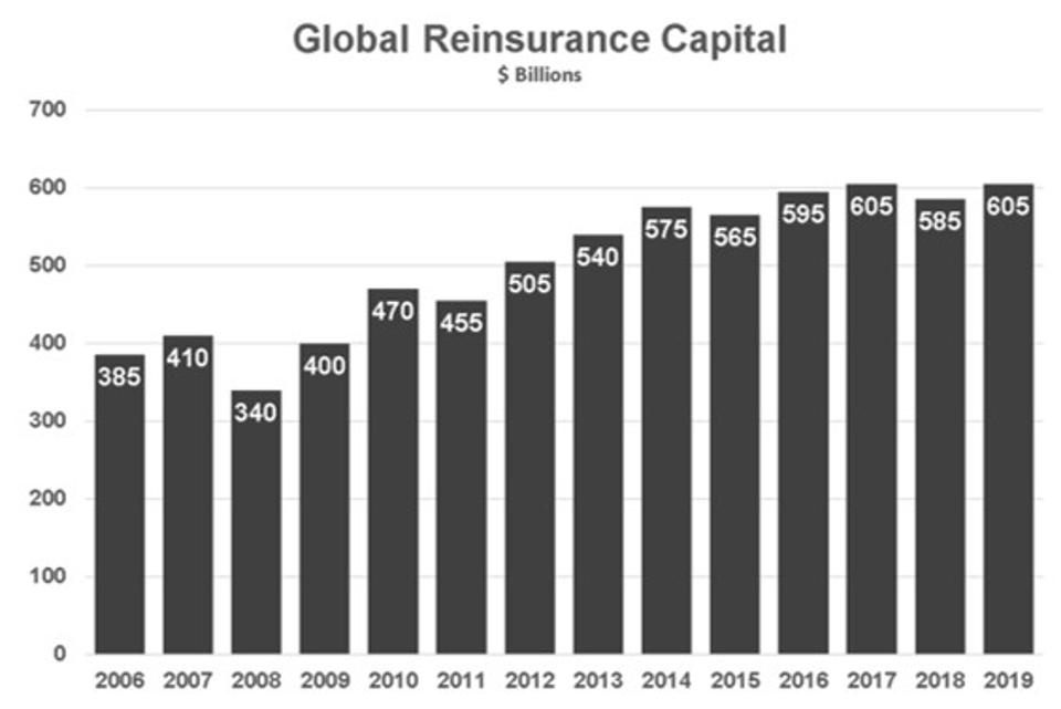 Global Reinsurance Capital is over $600 billion according to Aon Securities and Standard and Poor.