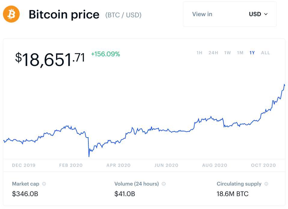 bitcoin, bitcoin price, ethereum, Ripple, XRP, chainlink, litecoin, chart