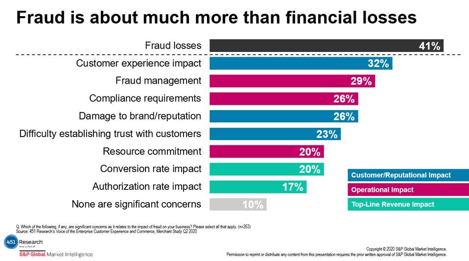 Fraud impact chart