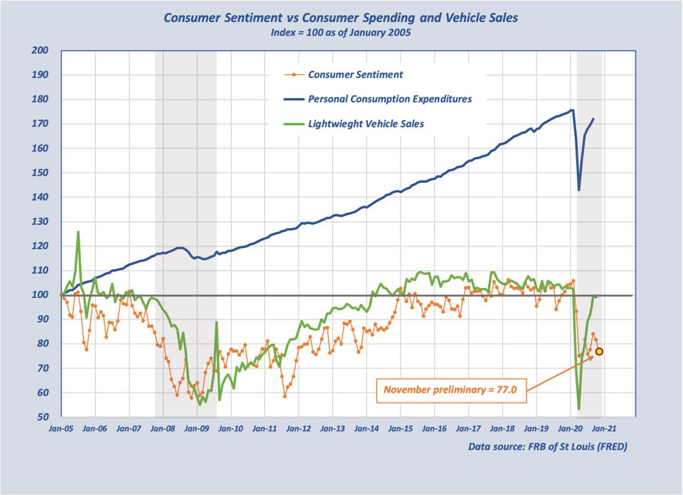 Graph shows comparison of current period to Great Recession