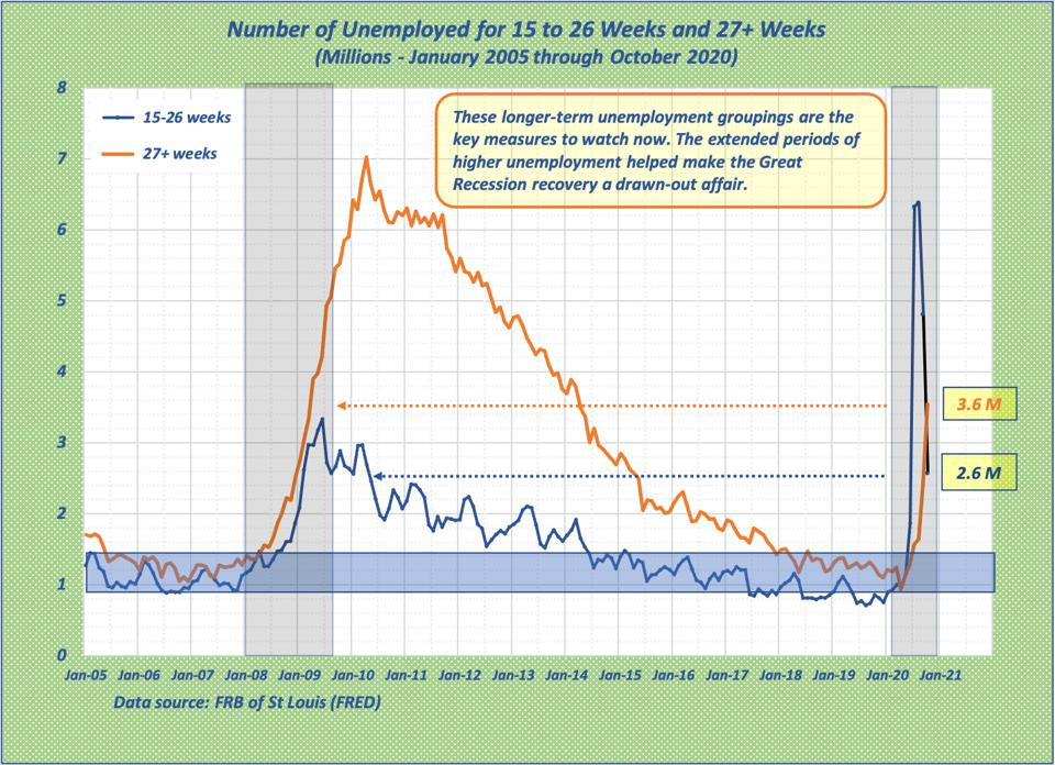 Graph shows growth of longer term unemployed