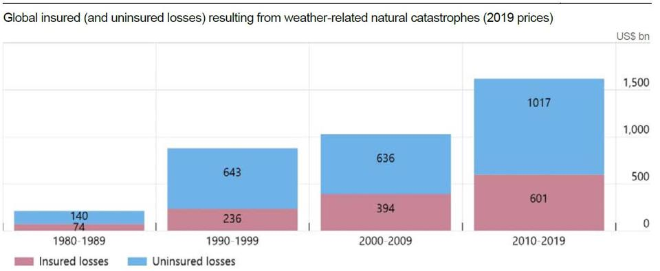 Economic losses resulting from weather-related catastrophes have increased significantly