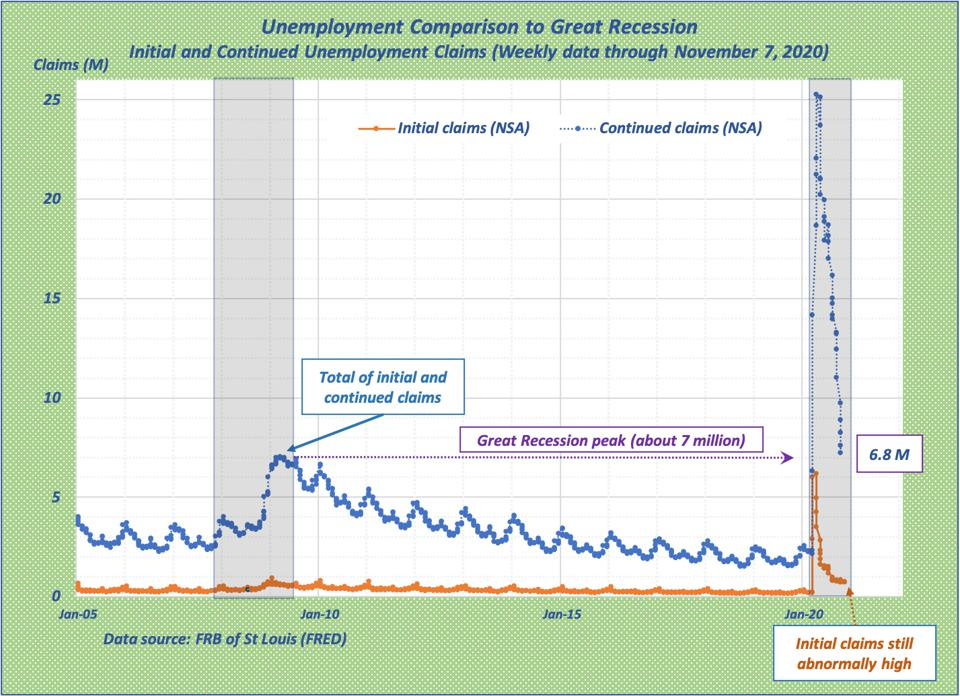 Graph shows spike of COVID unemployment, compared with Great Recession pattern