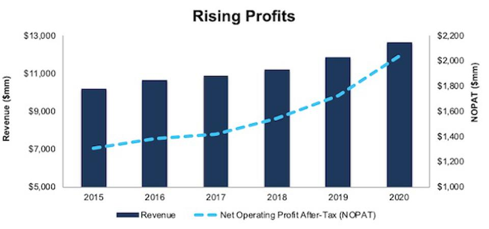 AZO Revenue And NOPAT Since 2015