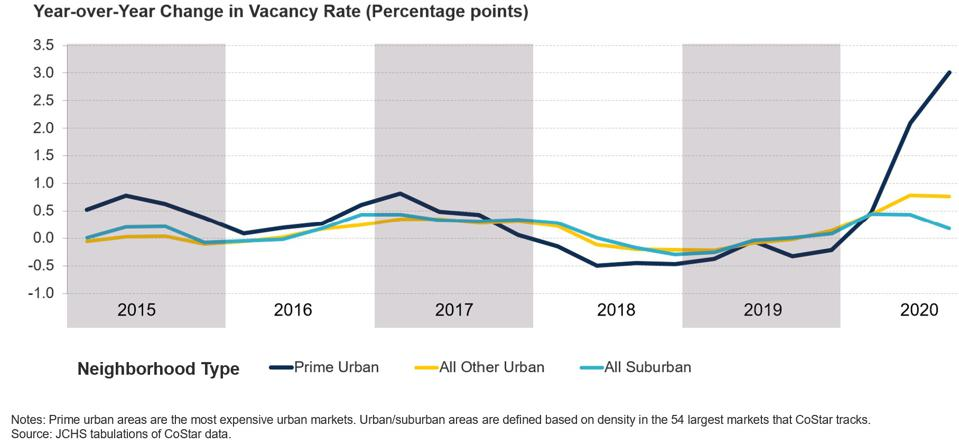 Graph of vacancy rates