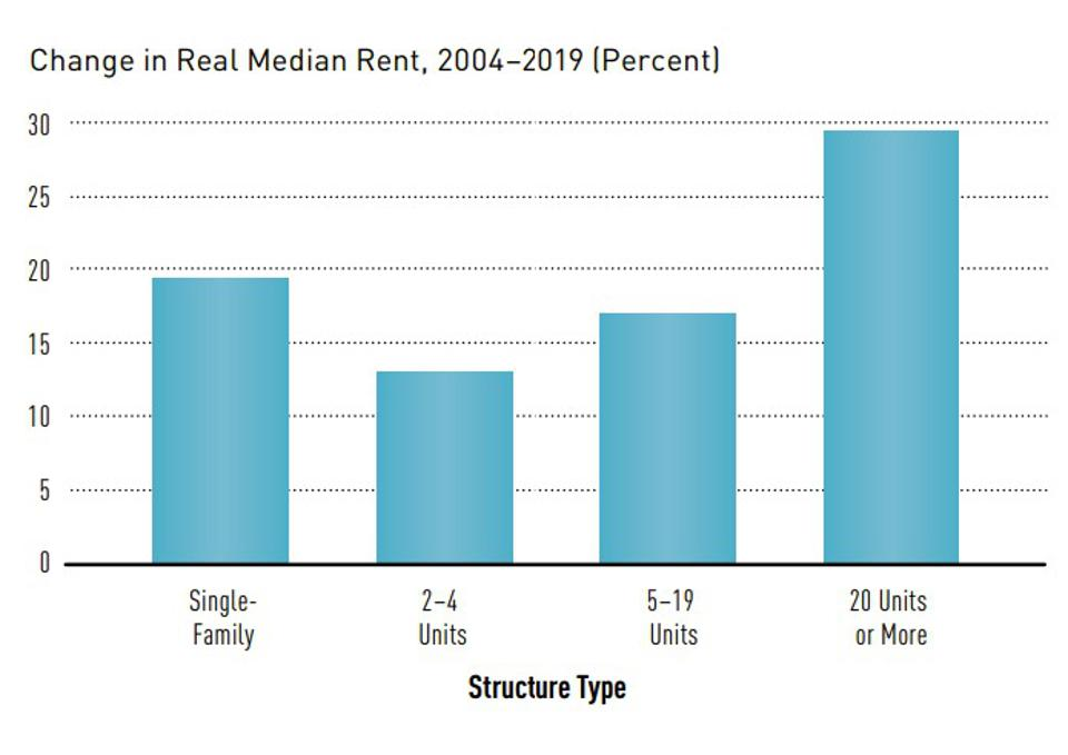 Graph of rent increases by size of building