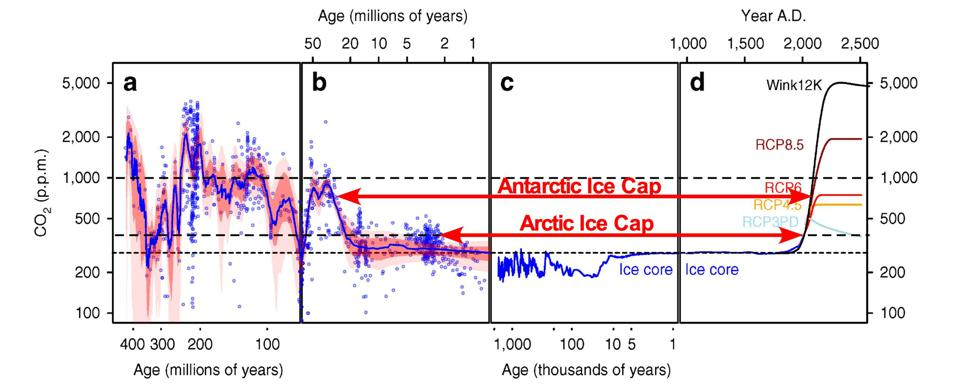 Figure 3. Temporal evolution of CO2 and Paleogene formation of ice caps. Source: Leonard and Berman (2019): https://www.artberman.com/wp-content/uploads/Climate-Change-Transitional-Role-of-Fossil-Fuels_Commodities_APR-2019-1.pdf; modified from Foster et al (2017) and Montanez (2018).