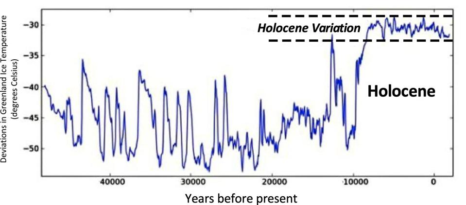 Figure 1. Holocene temperature variations from Greenland ice surface temperatures. Source: Dalum Hjallese Debate Club: https://www.dandebat.dk/eng-klima7.htm and Labyrinth Consulting Services, Inc.